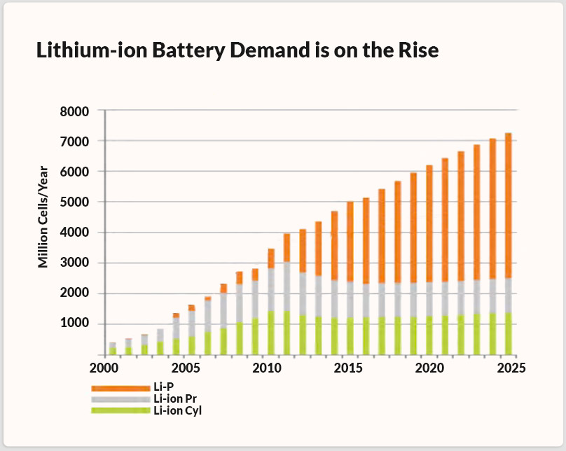 Chart showing growing predicted demand of lithiu-ion batteries